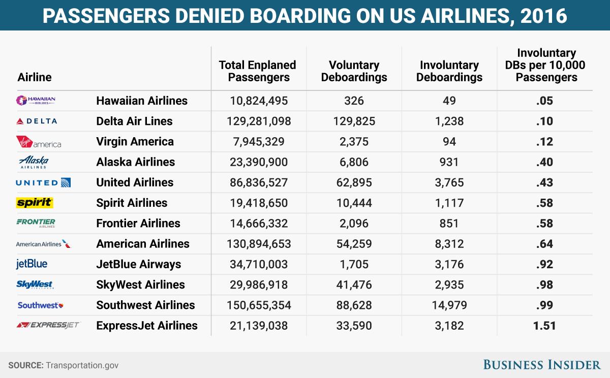 bi-graphicspassengers denied boarding 2016